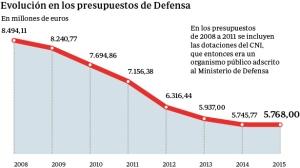 gasto-defensa-presupuestos--644x362