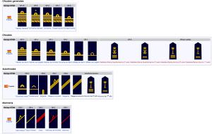 rangos armada
